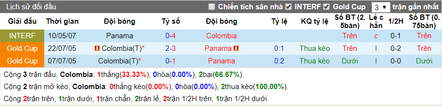 nhan dinh colombia vs panama