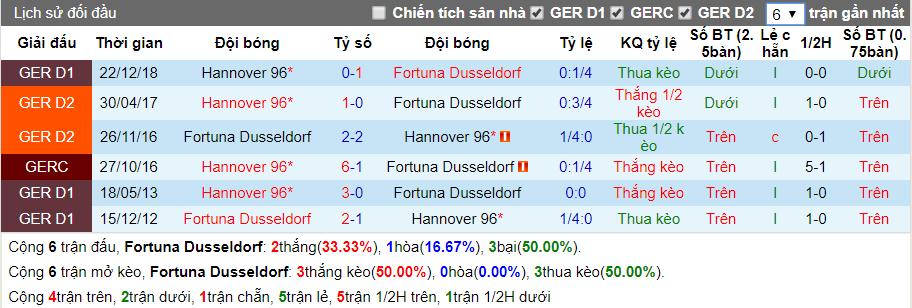 nhan dinh dusseldorf vs hannover