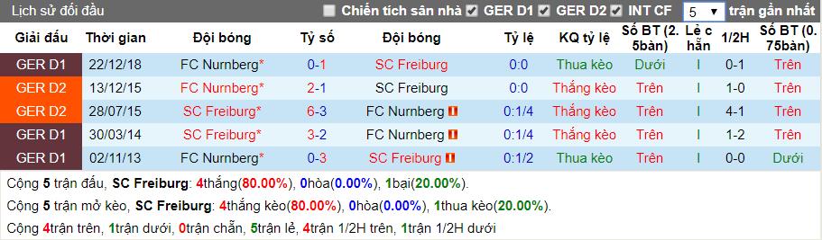 nhan dinh freiburg vs nurnberg