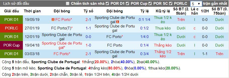 nhan dinh sporting lisbon vs porto