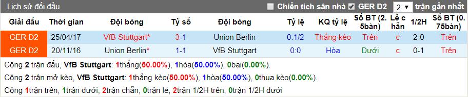 nhan dinh stuttgart vs union berlin