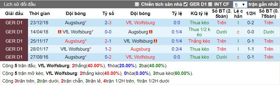 nhan dinh wolfsburg vs augsburg