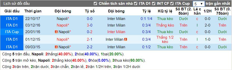 nhan dinh napoli vs inter milan