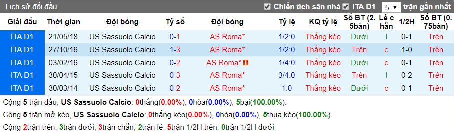 nhan dinh sassuolo vs roma