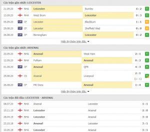 Soi Kèo Leicester vs Arsenal 01h45 ngày 24/09