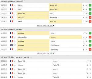 Nhận định soi kèo PSG vs Angers