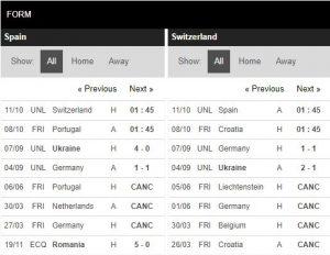 Soi Kèo Tây Ban Nha vs Thụy Sỹ - 01h45 ngày 11/10 - UEFA Nations League