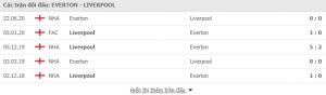 Soi kèo Everton vs Liverpool 18h30 ngày 17/10, Ngoại Hạng Anh