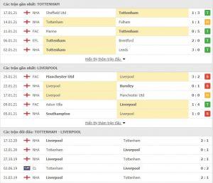 Soi kèo Tottenham vs Liverpool - 03h00 ngày 29/1