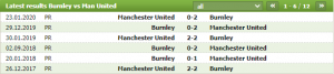 Soi kèo Burnley vs MU - 03h15 ngày 13/01 Đá bù vòng 1 Ngoại hạng Anh