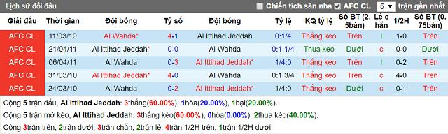 nhan dinh al ittihad vs al wahda