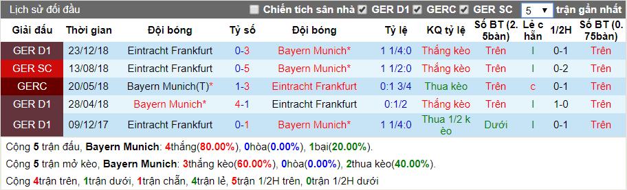 nhan dinh bayern munich vs frankfurt