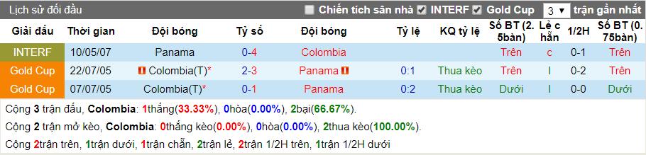 nhan dinh colombia vs panama