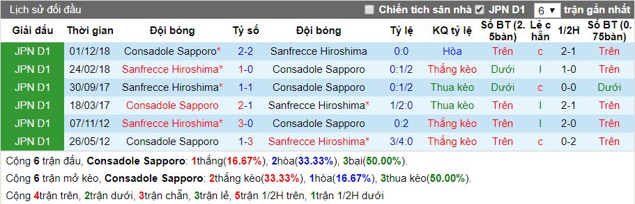 nhan dinh consadole sapporo vs yokohama marinos