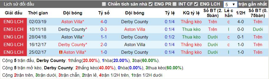 nhan dinh derby county vs aston villa
