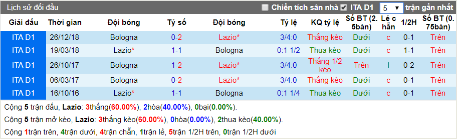 nhan dinh lazio vs bologna