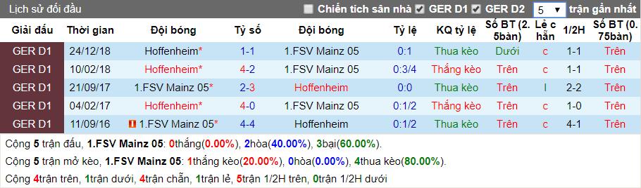 nhan dinh mainz vs hoffenheim