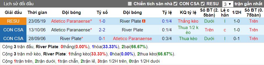 nhan dinh river plate vs paranaense