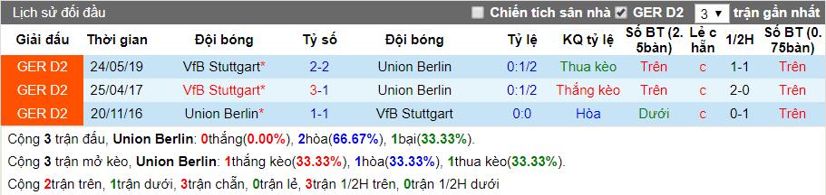 nhan dinh union berlin vs stuttgart