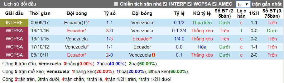 nhan dinh venezuela vs ecuador