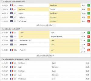phong độ và thành tích đối đầu Bordeaux vs Lyon