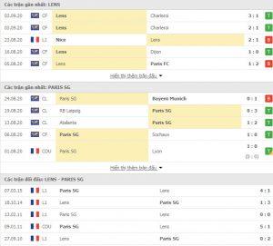 phong độ và thành tích đối đầu giữa Lens vs PSG