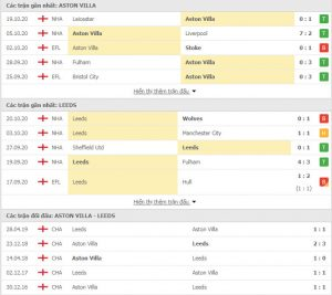 Soi kèo Aston Villa vs Leeds United, 2h00 ngày 24/10