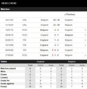 Soi kèo Bóng Đá Anh vs Bỉ 23h00 ngày 11/10/2020 - UEFA Nations League