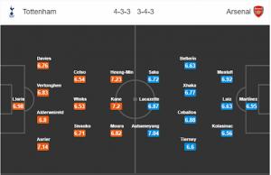 Soi kèo Tottenham vs Arsenal 23h30 ngày 06/12