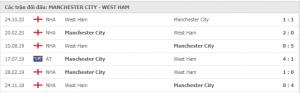 Soi kèo Man City vs West Ham - 19h30 ngày 27/2/2021 Vòng 26 Ngoại Hạng Anh