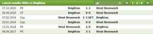Soi kèo West Brom vs Brighton 22h00 ngày 27/2 - Vòng 26 Ngoại hạng Anh